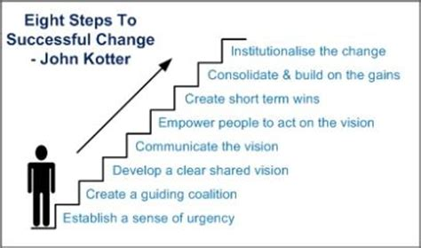 Kotter Model by 5 Kotter S Eight Steps Of Change Management The