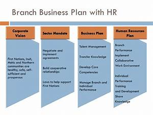 human resources action plan template - hr planning presentation final