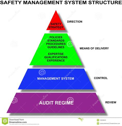 safety management system structure stock photo image