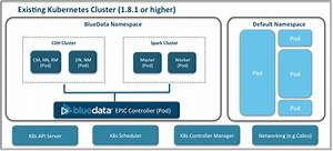 Big Data And Container Orchestration With Kubernetes  K8s