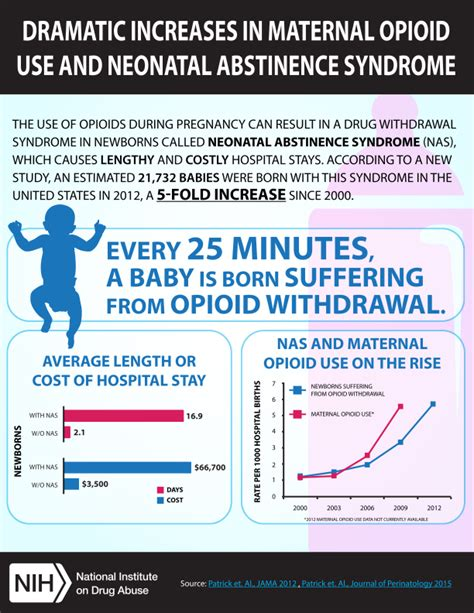 mothers opioid abuse increased neonatal abstinence syndrome
