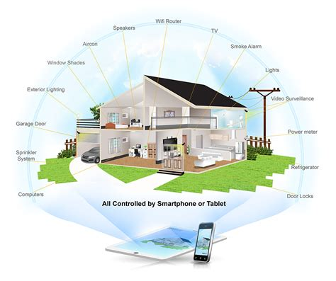 Smart Home by Smart Home Iot Philippines Inc 63 2 621 6347 Iot