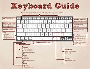 List Of 100  Computer Keyboard Shortcuts Keys Must To Know