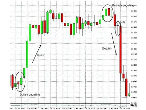 Grafico A Candela by Come Capire Il Forex Soldioggi