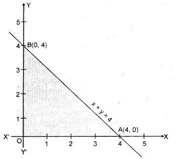 class  maths chapter  linear programming