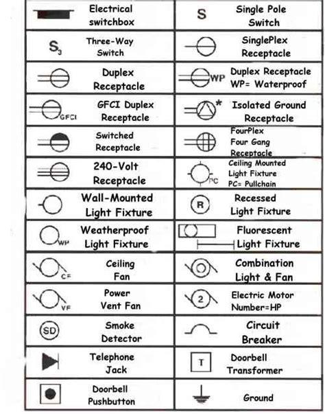 Electrical Symbols For Blueprints Blueprint