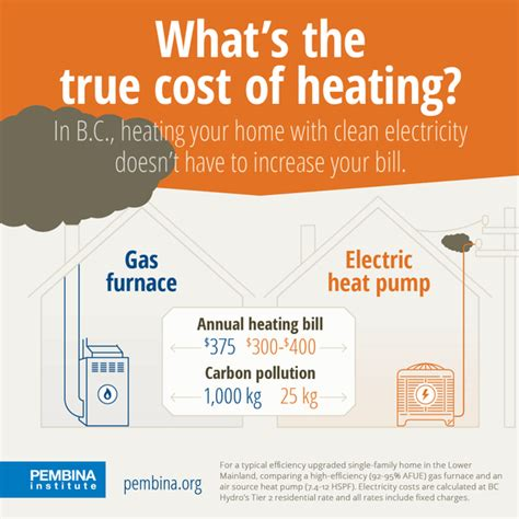 gas  electricity  true cost  home heating  bc