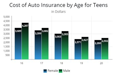 Complete Guide Reducing Auto Insurance For Teenagers