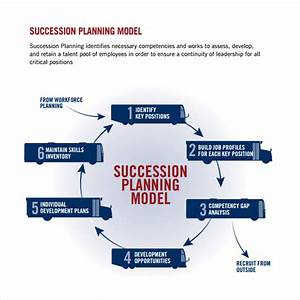 sample succession plan template 9 free documents in pdf With farm succession planning template