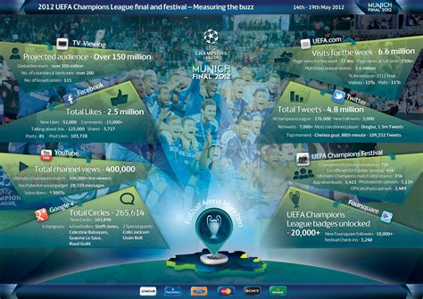 The union of european football associations is the administrative body for football, futsal and beach soccer in europe. A Look at UEFA's Digital Strategy around the 2012 Champions League Final   Digital Sport