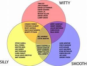 Comedy Venn Diagram