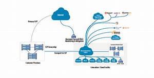 Webair Announces Microsoft Azure Expressroute Partnership