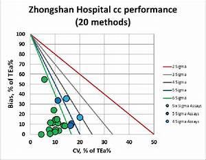 Alkaline Phosphatase Level Chart Zhongshan Hospital Pilot Verification Of Performance