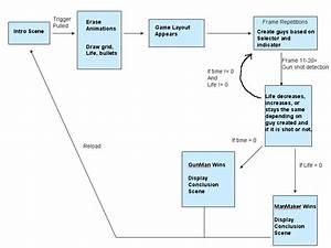 Of Level Diagram Orgamismmunity