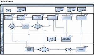 Sap Mm Flow Chart  U2013 Erp Sap Mm Procure To Pay Process