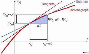 Grenzwert Online Berechnen Mit Rechenweg : funktionen und ihre graphen ganzrationale und gebrochenrationale funktionen lernpfad ~ Themetempest.com Abrechnung