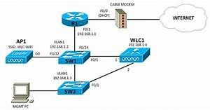 My Ccna Wireless Journal  Configuring A Backup Port