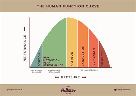high hat lights pressure performance curve choice image diagram writing