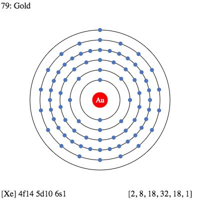 Diagram Of Atom Gold by Au Gold Element Information Facts Properties Trends