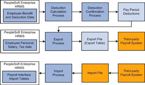 Understanding workflow design