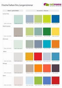 Welche Farbe Passt Zu Mint : kinderzimmer farben farben sch n kombinieren ~ Indierocktalk.com Haus und Dekorationen