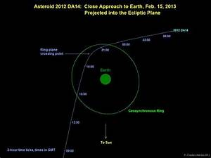 Asteroid 2012 DA14 Passes Near Earth Friday, But Don't Panic