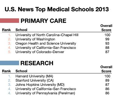 ucsf ranked  top medical schools  nation