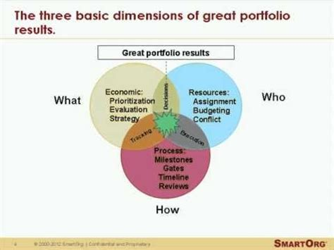 operational strategy principles of good strategic portfolio management youtube