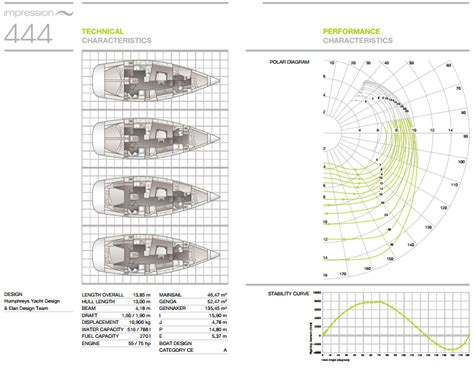 Impressionen Katalog by Elan 444 Impression Kroatien