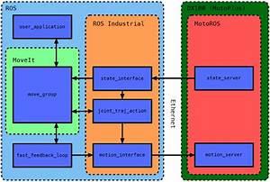 Software Architecture  Environment  U2013 Radioroso