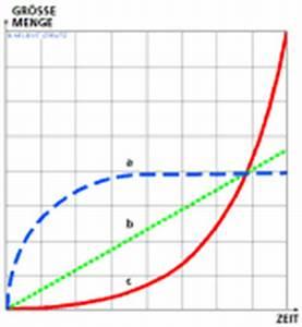 Exponentielles Wachstum Berechnen : inwo initiative f r nat rliche wirtschaftordnung ~ Themetempest.com Abrechnung