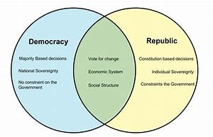 Difference Between Democracy And Republic