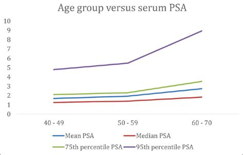 age specific serum specific antigen ranges among apparently healthy