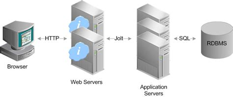 System And Server Administration