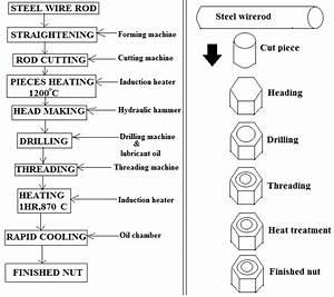 Process Flow Diagram Of Nut Making