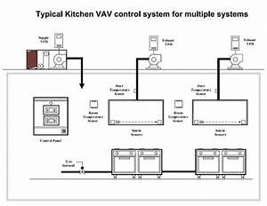 Commercial Kitchen Hood Design With nifty Industrial