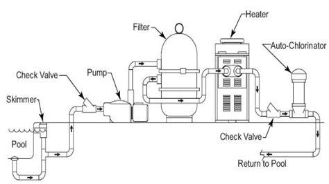 Pool Plumbing Diagram by Above Ground Pool Filter Setup Inground Swimming Pool
