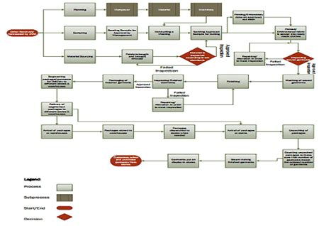 create process flow diagrams  businesses  microsoft