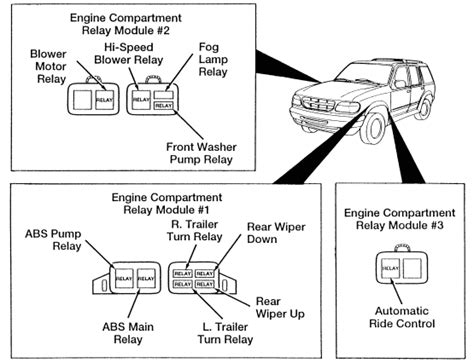 Ford Explorer Fuse Box Diagram Usa