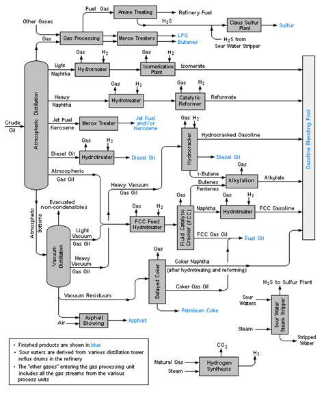 process flow diagram wikipedia