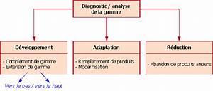 Produit Entretien Voiture Haut De Gamme : marketing fondamental 1 3 la gamme de produits ~ Maxctalentgroup.com Avis de Voitures