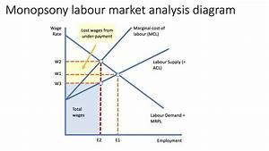 Trade Unions And Real Wages  Chain Of Analysis