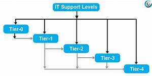 Explaining IT Support Levels: L0, L1, L2, L3, L4 Support Tiers