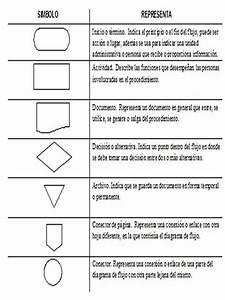 Flujograma Y Diagrama De Flujo De Datos