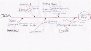 Laboratorio Diagrama Ishikawa Y Pareto  Diagrama De