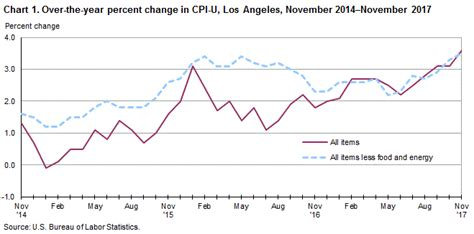 us bureau of labor statistics cpi consumer price index los angeles area november 2017