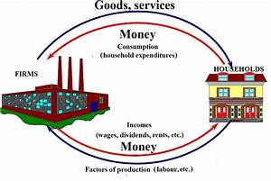 2 The Circular Flow Of Incomes In The Economy Source