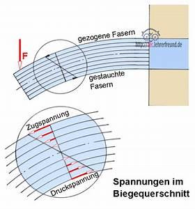 Biegemoment Welle Berechnen : festigkeitsberechnungen 4 biegung tec lehrerfreund ~ Themetempest.com Abrechnung