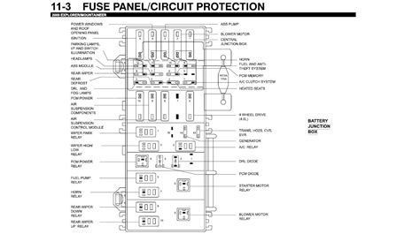 Layout For 2003 Fuse Box by Ford Explorer 2003 Fuse Box Diagram Fuse Box And Wiring