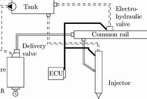 Block Diagram Of A Common Rail Fuel Injection System  4